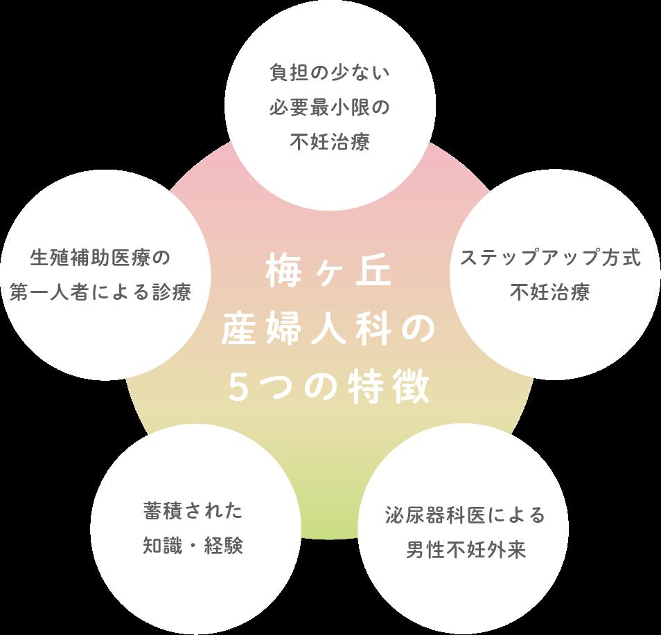 梅ヶ丘産婦人科の5つの特徴